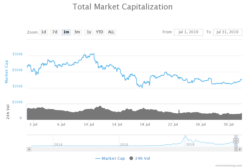 kapitalizacja rynkowa