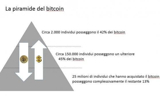 bitcoin to piramida