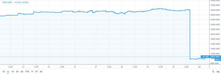 pozycje krótkie bitfinex