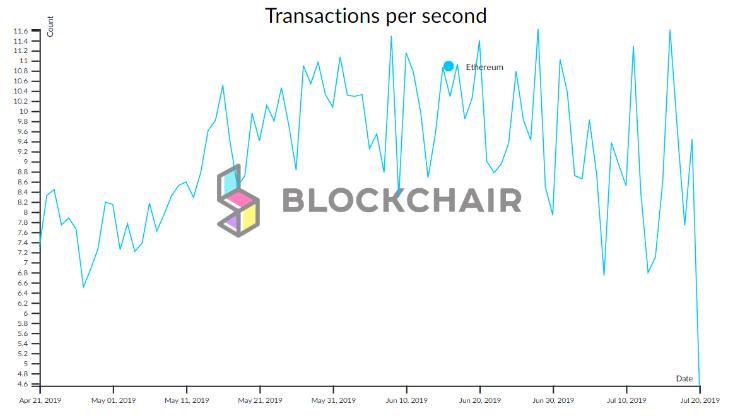 transakcje ethereum