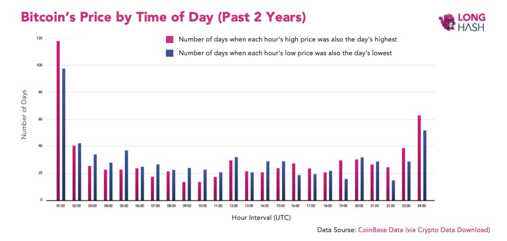 la ce oră începe bitcoin trading dash btc tradingview