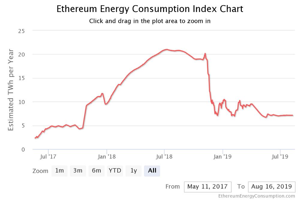 ethereum zużycie energii