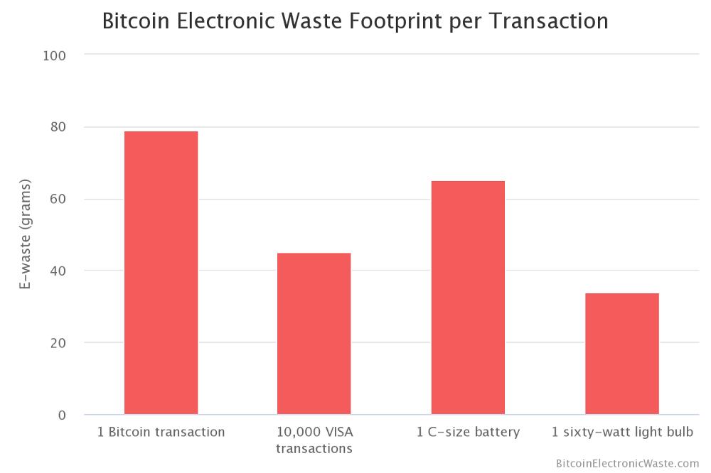 czy bitcoin ma jakąś wartość