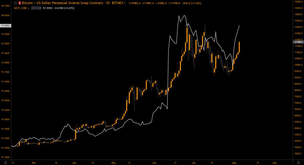 Bitcoin, Chiny i globalne rynki finansowe - EURODOLLAR i BTC