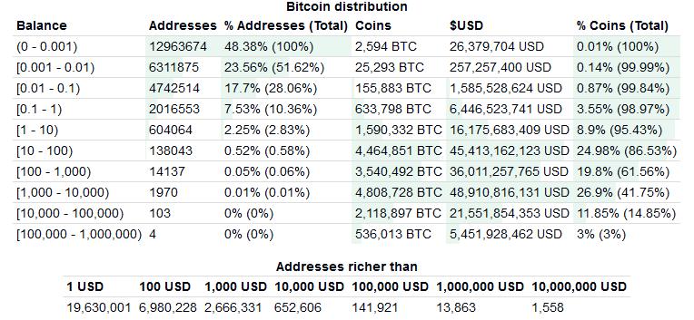 adresy bitcoin