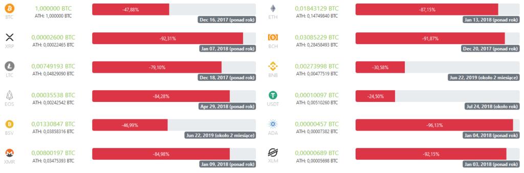 ath bitcoina tabela