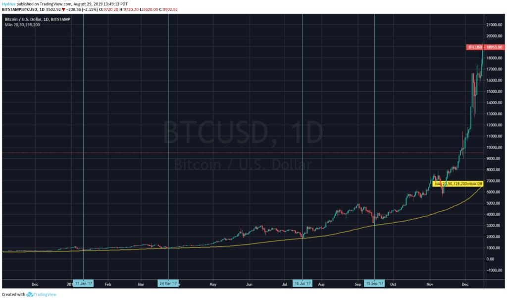 promocja bitcoin