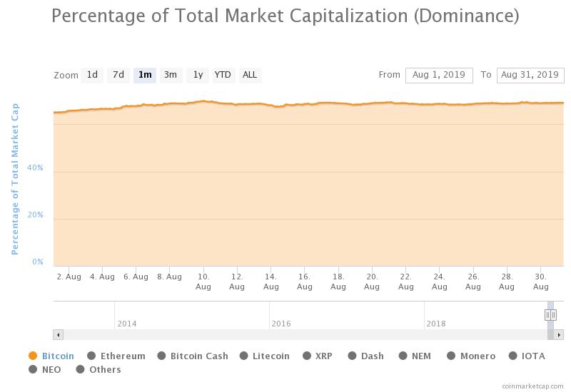 dominacja rynkowa BTC sierpień 2019