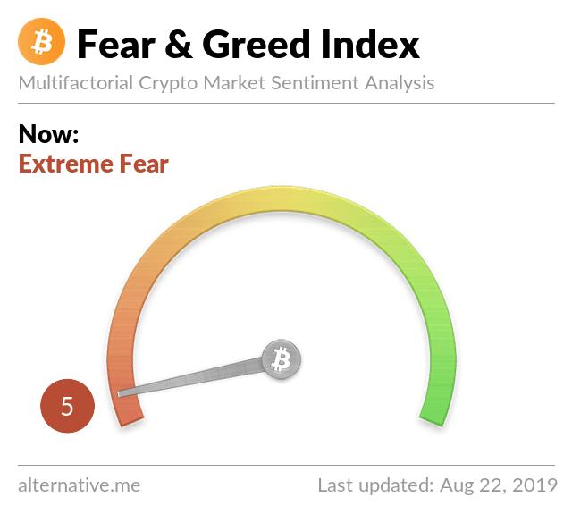 Stokarz czyta rynek #4 - indeks strachu i chciwości