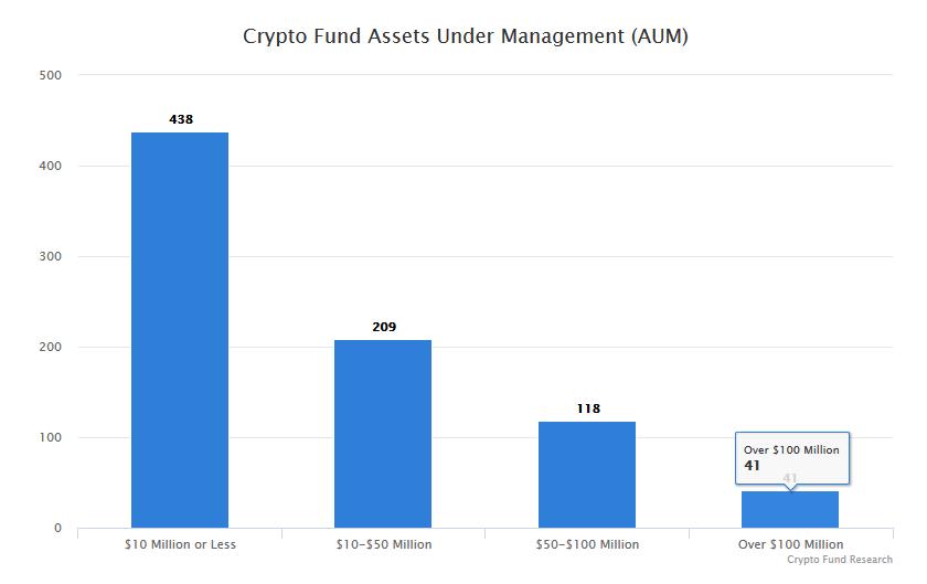 fundusze kryptowalutowe bitcoin