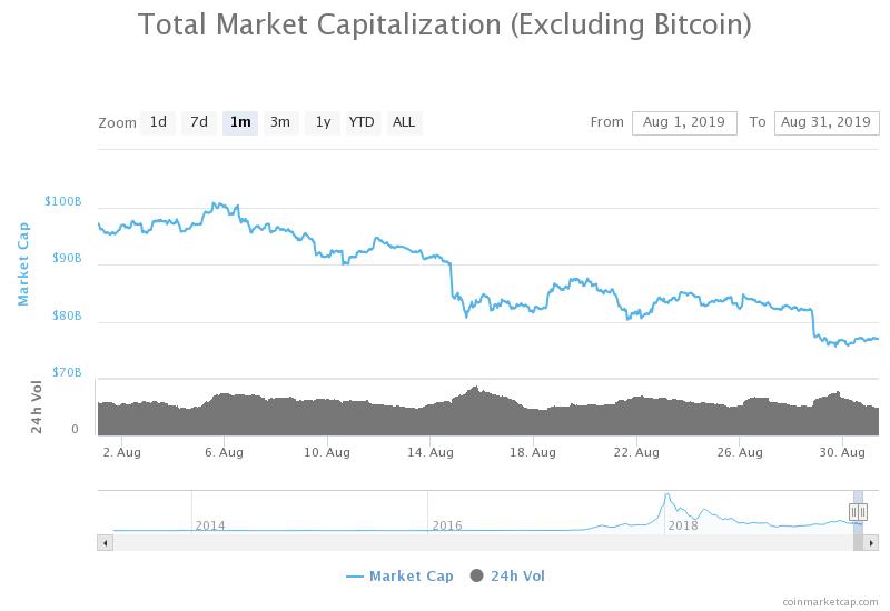 kapitalizacja rynku z wyłaczeniem bitcoina sierpień 2019