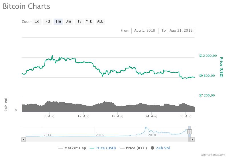 kurs bitcoina sierpień 2019