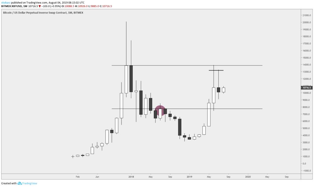 Stokarz czyta rynek #1 - weekendowe zmagania Bitcoina - wykres miesięczny