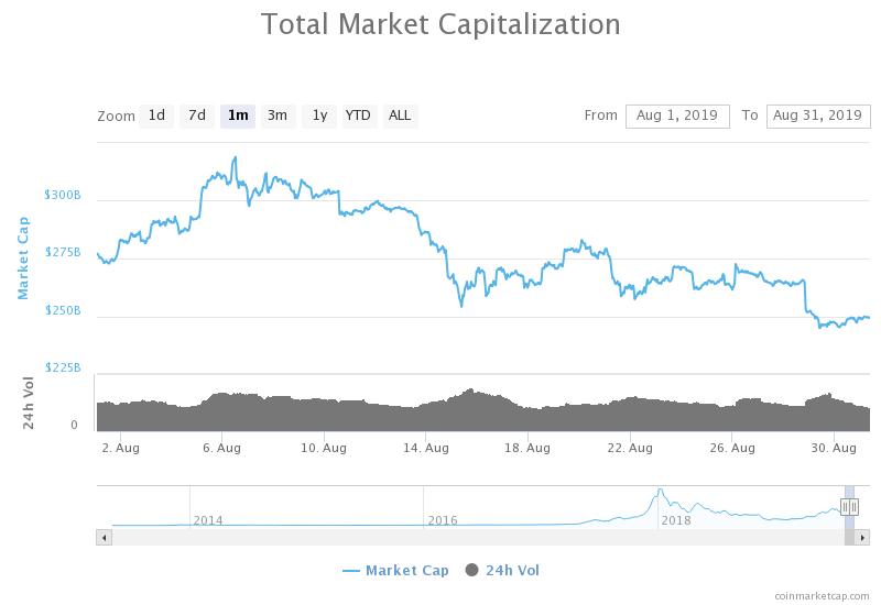 total kapitalizacja rynku sierpień 2019