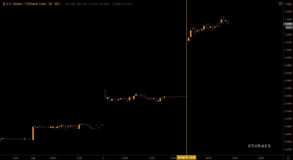 Bitcoin, Chiny i globalne rynki finansowe - USD/CNY