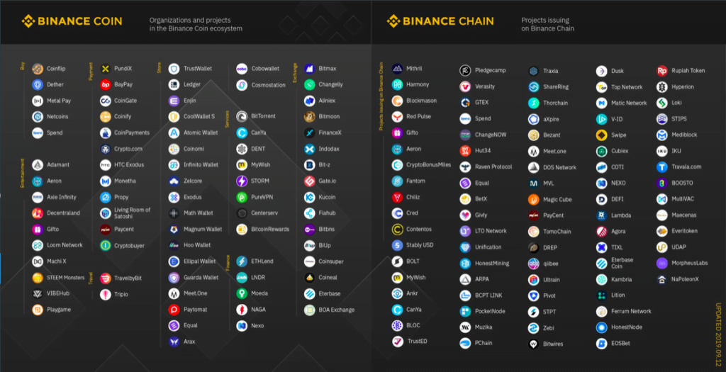 Binance Coin