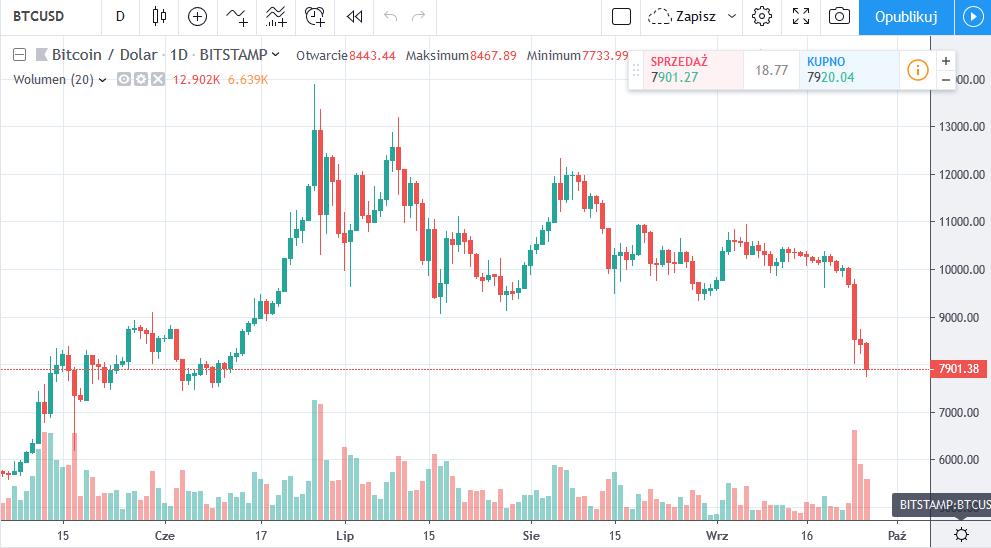 bitcoin privind tranzacționarea futures butc btc