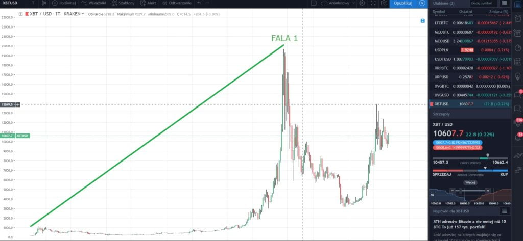trading btc usd pe mt4 bitcoin vps