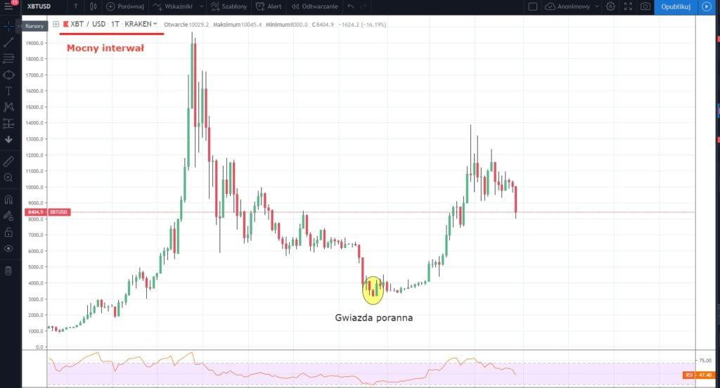 formacja wzrostów bitcoin analiza