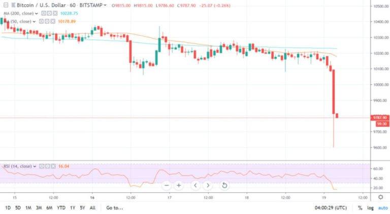 bitcoin w dół