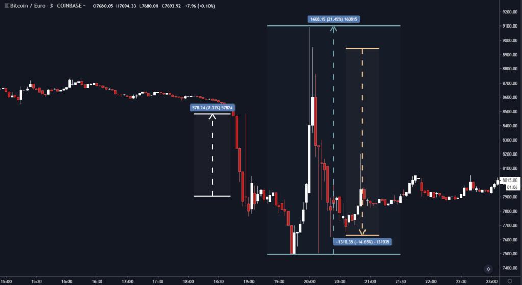 Stokarz czyta rynek #9 - Rzeźnia bitcoinowych byków