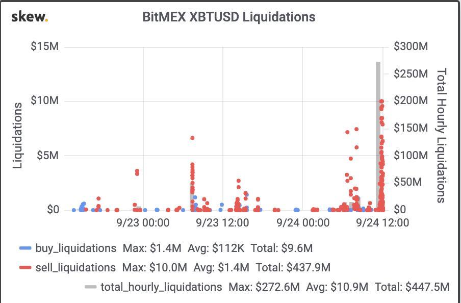 Stokarz czyta rynek #9 - Rzeźnia bitcoinowych byków - Likwidacje
