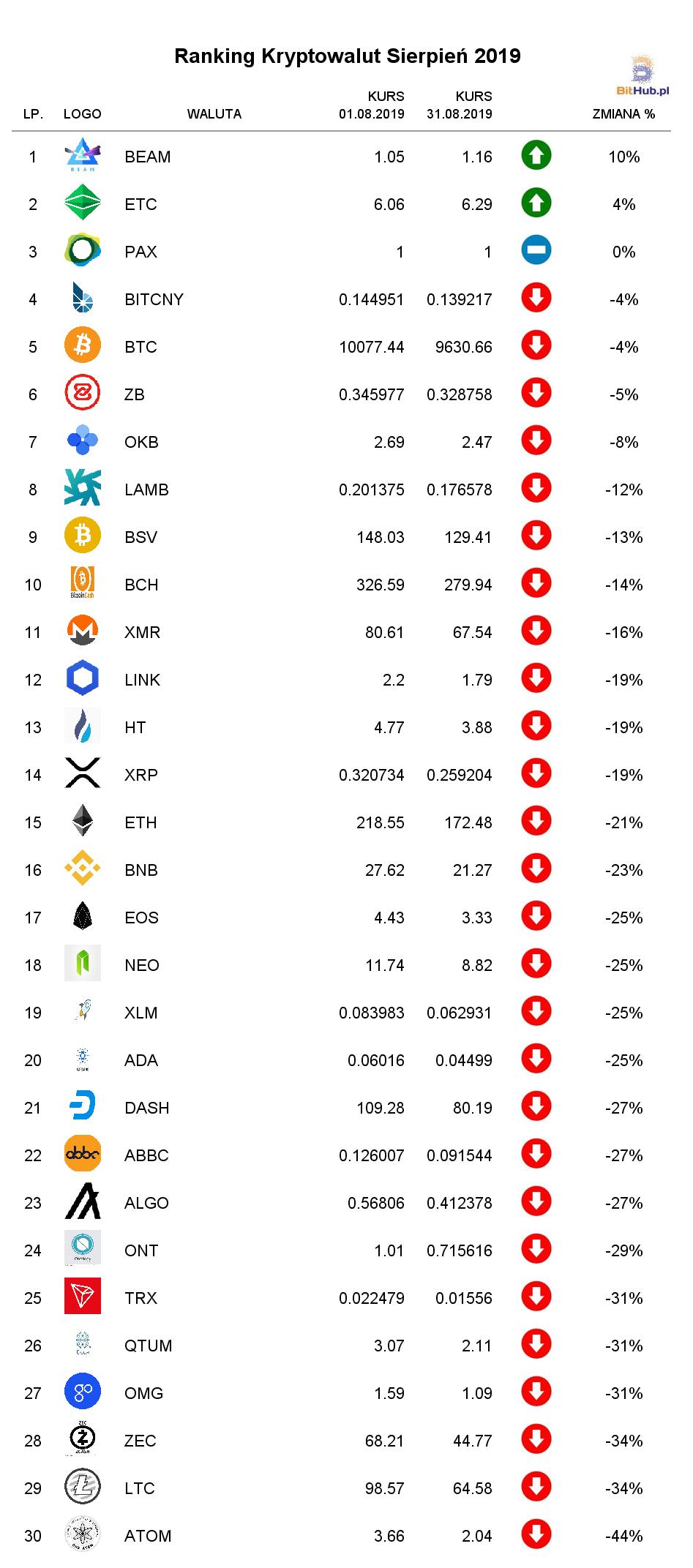 ranking kryptowalut sierpień 2019