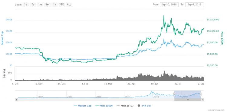 rynek BTC bitcoin