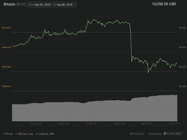 spadek ceny bitcoina