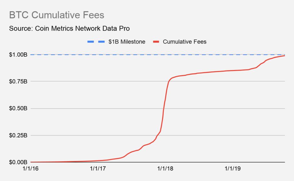bitcoin zysk kopanie