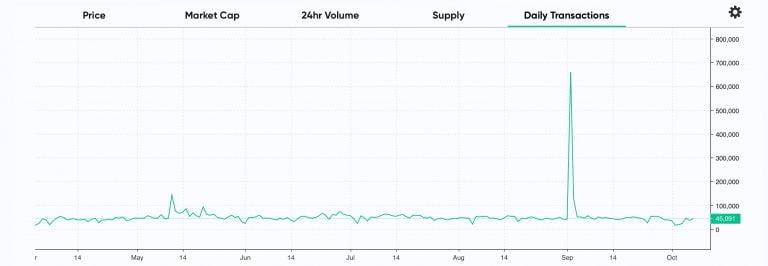 bitcoin cash transakcje dziennie