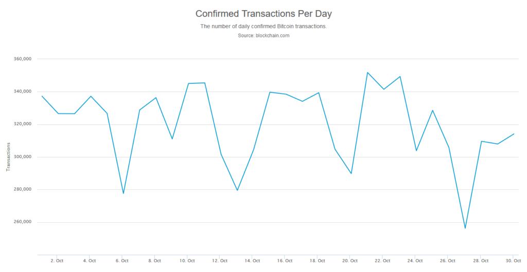 bitcoin transakcje dzienne październik 2019