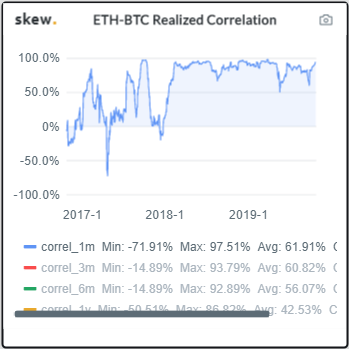 btc eth korelacja