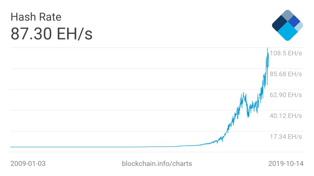 hash-rate BTC śmierci bitcoina