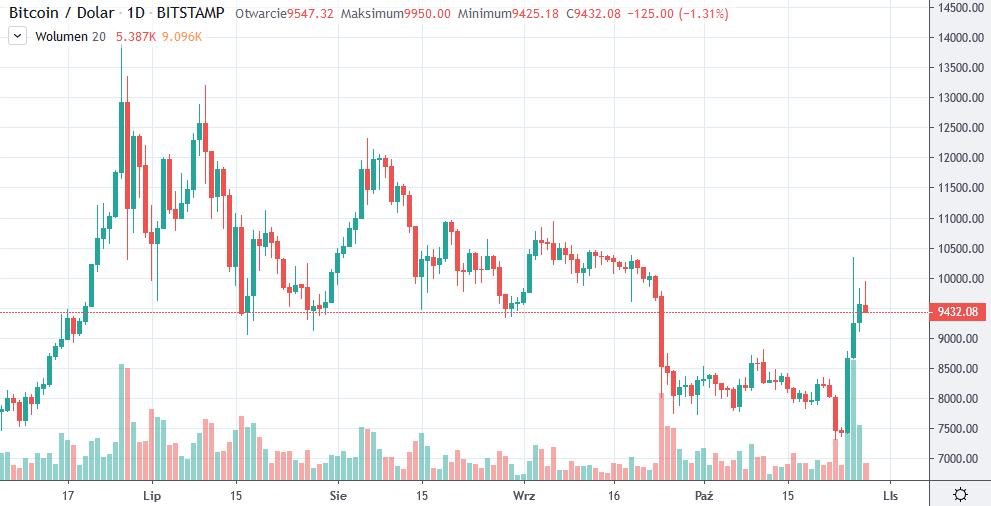kurs btc usd tradingview 28-10-2019