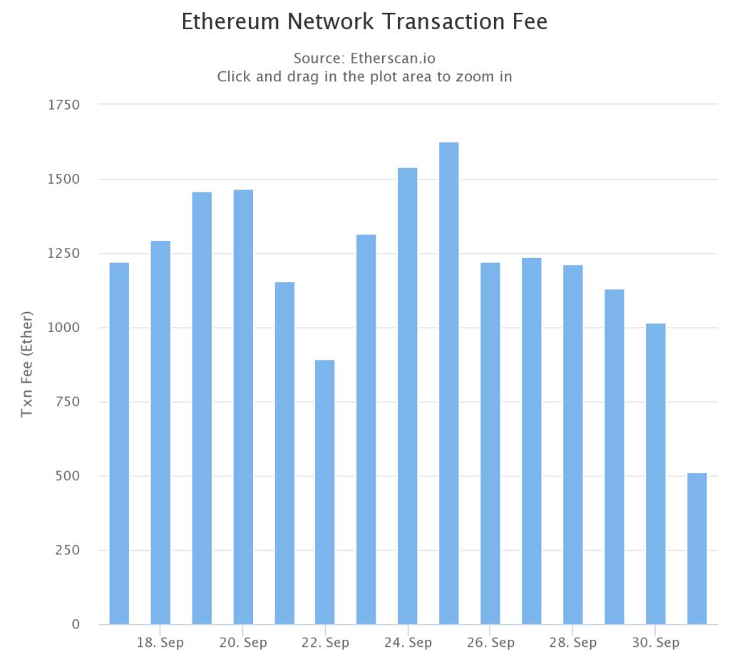 spadek opłat transakcyjnych ethereum