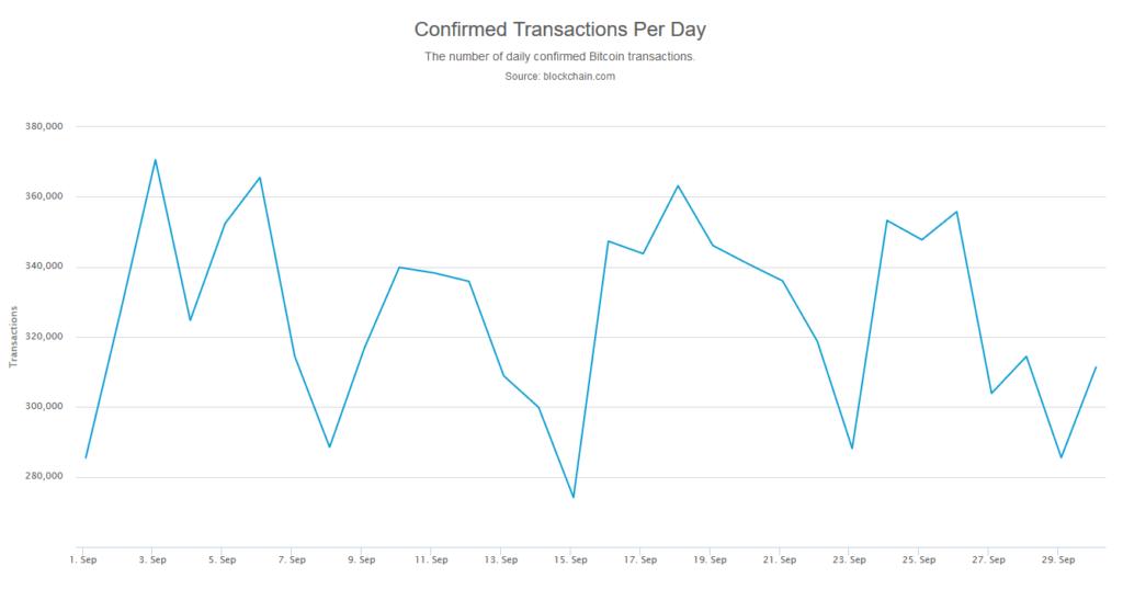 transakcje bitcoin wrzesień 2019