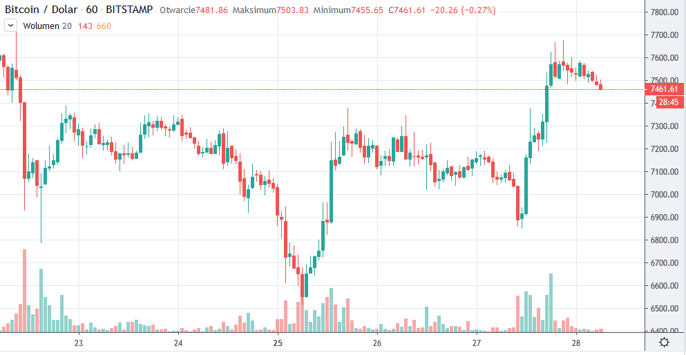 btc usd 28112019 tradingview