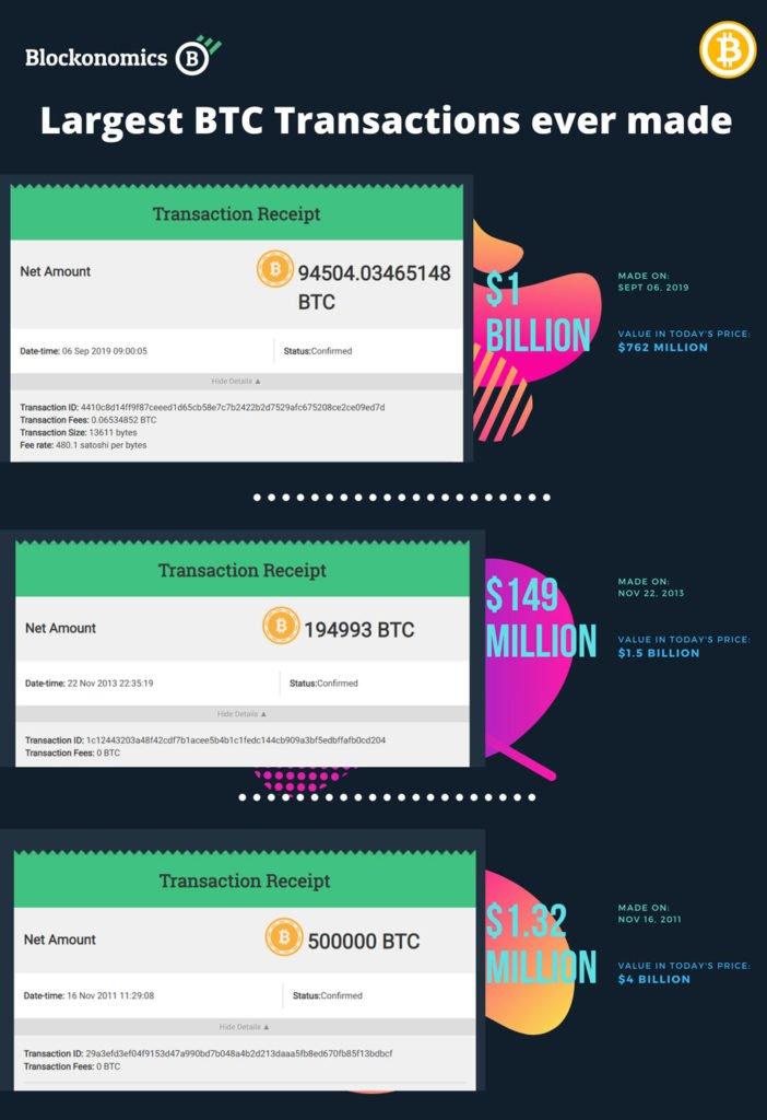 bitcoin największe transakcje w sieci