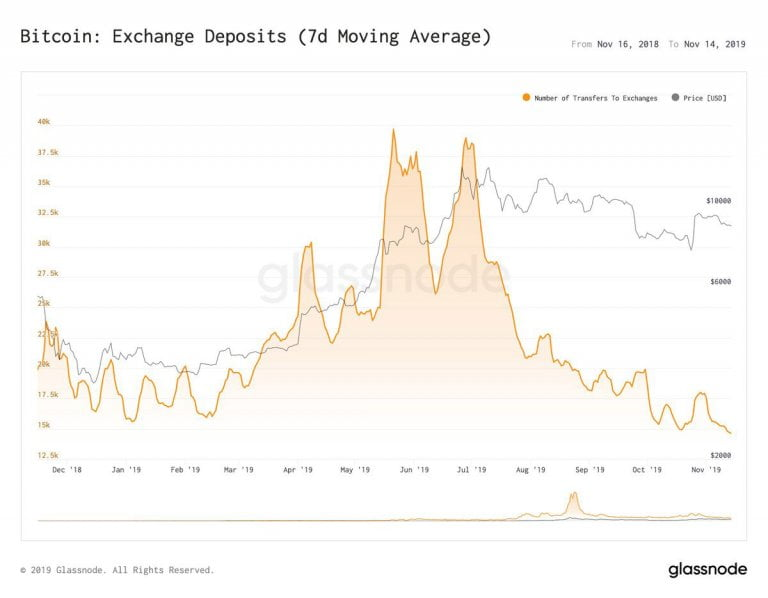 apetyt na bitcoin depozyty giełdowe