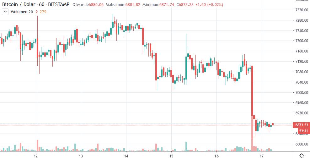 BTCUSD 17-12-2019 od tradingview spadki na rynku kryptowalut