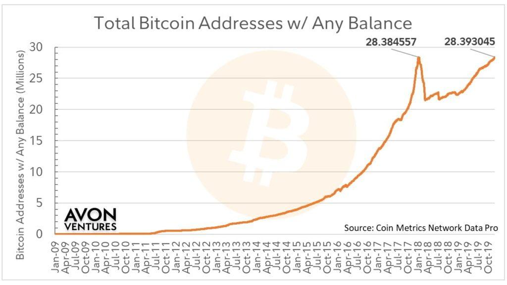 bitcoin liczba całkowita ilość poszczególnych indywidualnych użytkowników bitcoin
