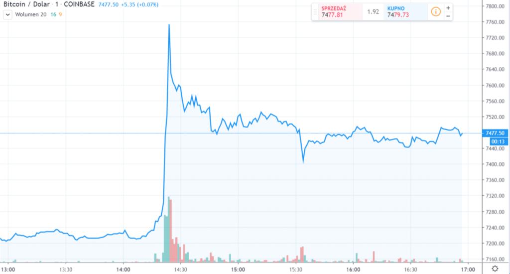 Bitcoin wystrzelił