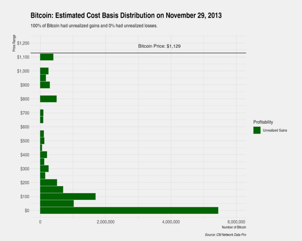 coin metrics 2013