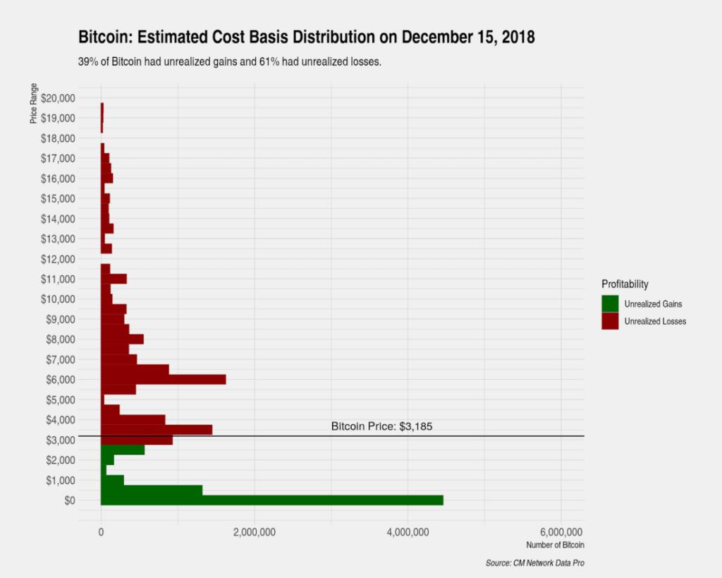 coin metrics 2018