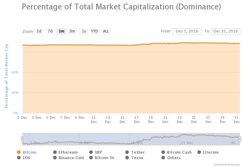dominacja bitcoina grudzień 2019