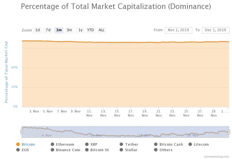 dominacja bitcoina ranking bithub listopad 2019