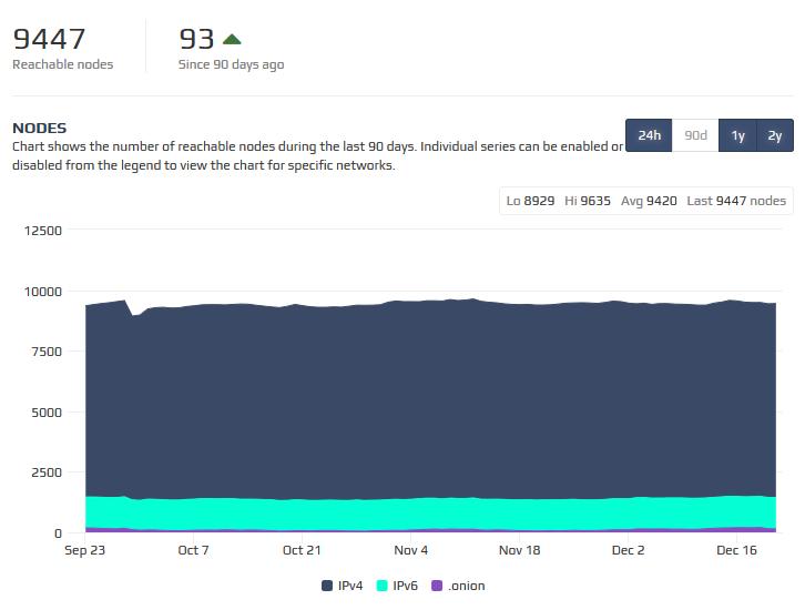 dystrybucja węzłów bitcoin bitcoin vs ethereum