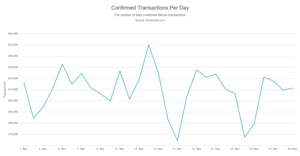 dzienna ilość transakcji bitcoin ranking bithub listopad 2019
