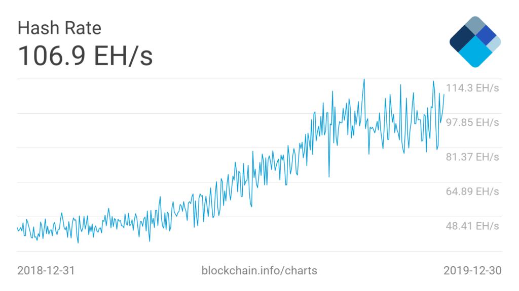 bitcoin hash rate 2019